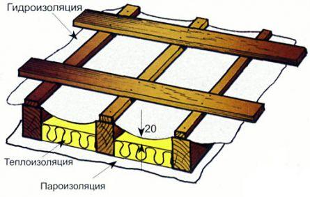 Схема утепления скатов крыши