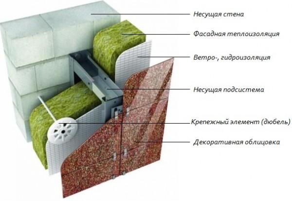 Схема утеплённого фасада