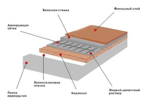 Схема пола с керамзитовым утеплением
