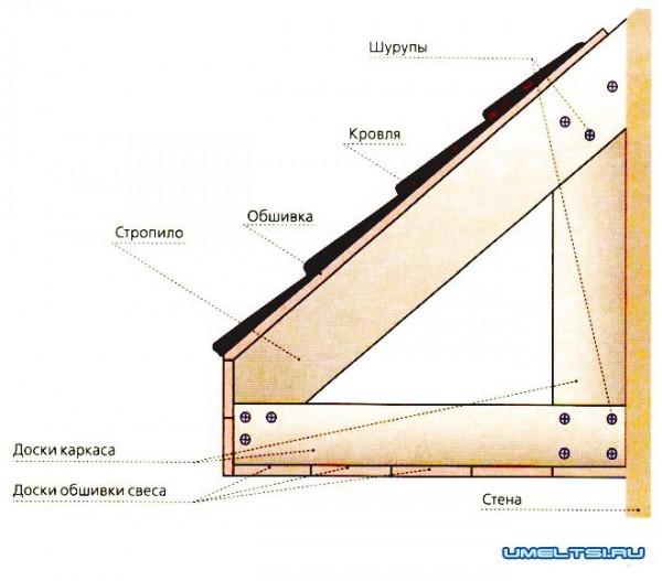 Схема деревянного каркаса свеса