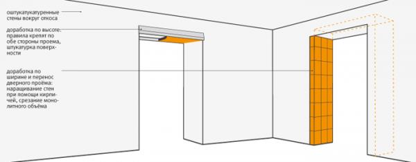 Конструкция дверных откосов
