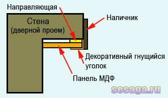 Схема расположения материалов в разрезе