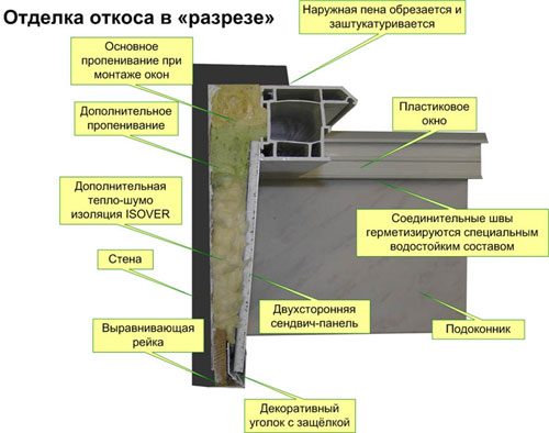 Монтаж и отделка откосов