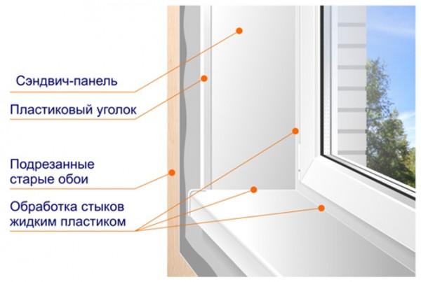 Структура отделки откосов