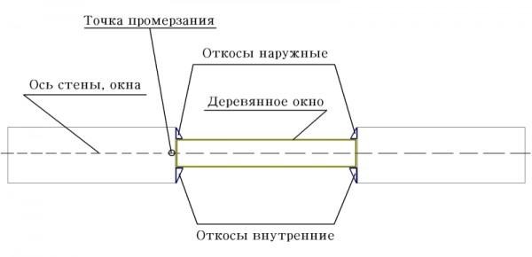 Схема установленного деревянного окна