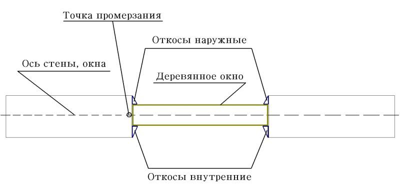 Схема установленного