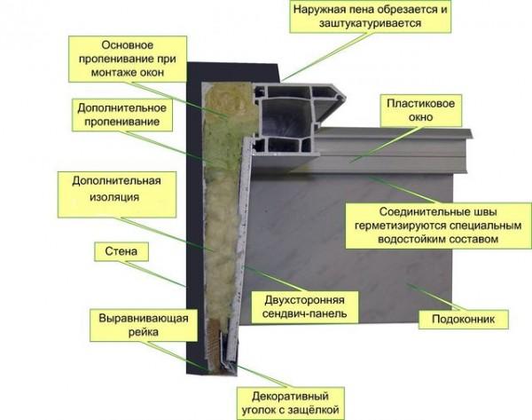Схема установки пластикового откоса