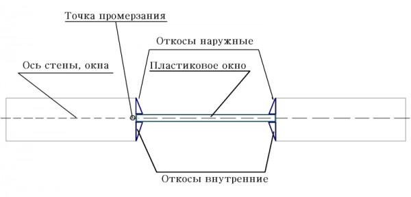 Правильная установка окна