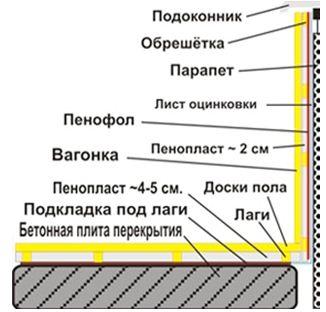 Схема отделки и теплоизоляции балкона и лоджии