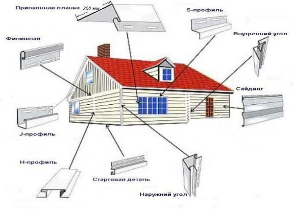 Схема облицовки сайдингом