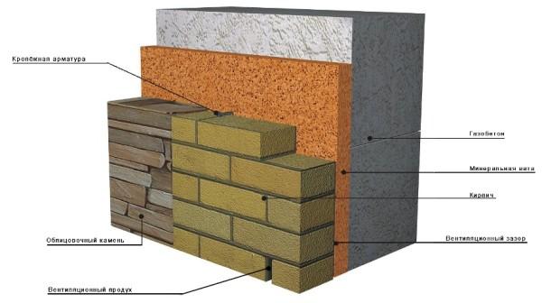 Материалы для отделки фасадов домов цена