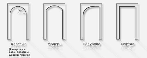 Основные типовые формы межкомнатных арок