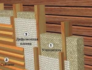 Схема утепления деревянного дома при облицовке сайдингом