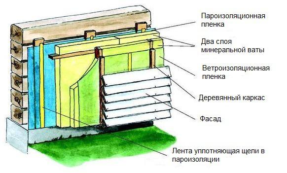 Теплоизоляция деревянной конструкции