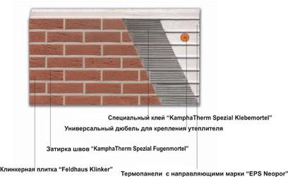 Схема утепления и облицовки фасадной плиткой