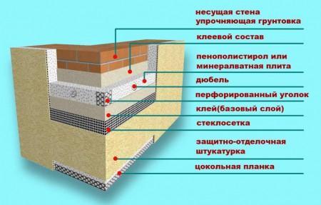 Схема облицовки фасада пенопластом