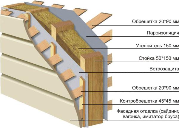 Схема отделка каркасно-стоечного дома