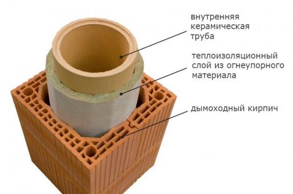 Дымоходная труба, облицованная кирпичом