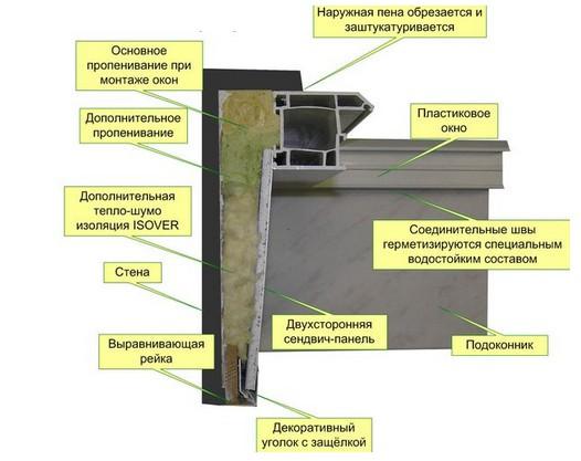 Как производится пароизоляция откосов