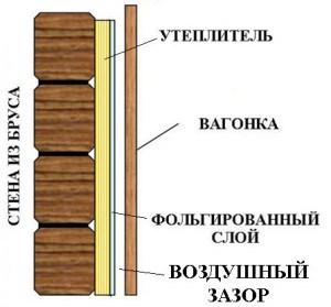 Схема оборудования стены в бане