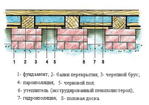 Схема пола первого этажа