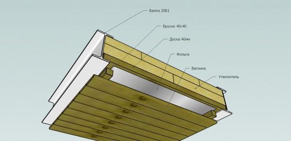 Отделка потолка в бане схематически