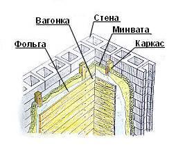 Схема отделки стен в бане