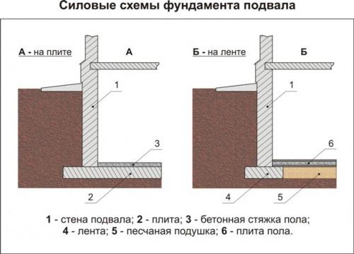 Устройство пола цокольного этажа