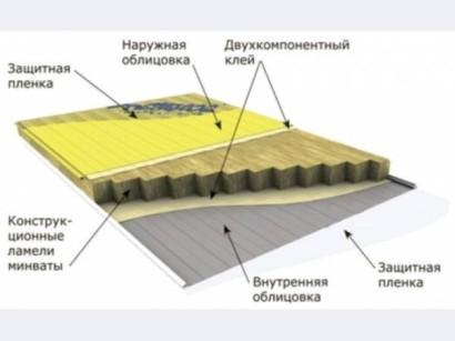 Схема отделки сэндвич-панелями
