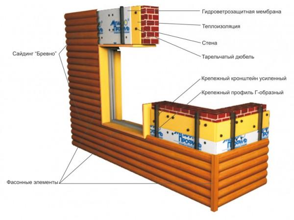 Схема отделки строения сайдингом