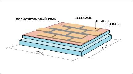 Схема устройства термопанели