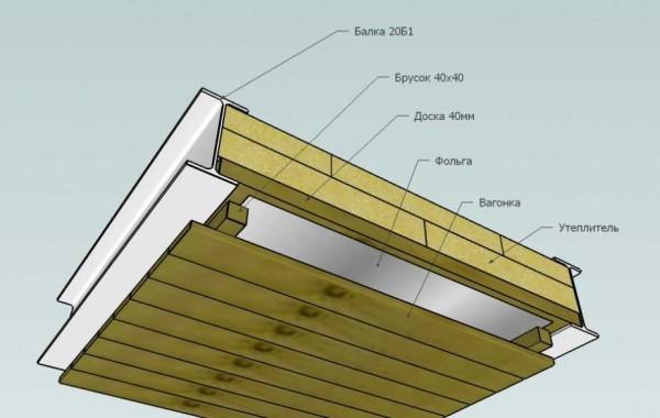 Схема отделки потолка в парилке
