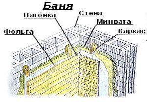 Схема отделки сауны