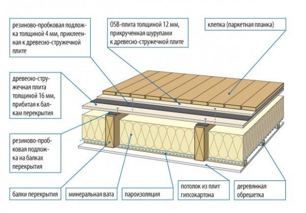 Схема междуэтажного перекрытия деревянного дома