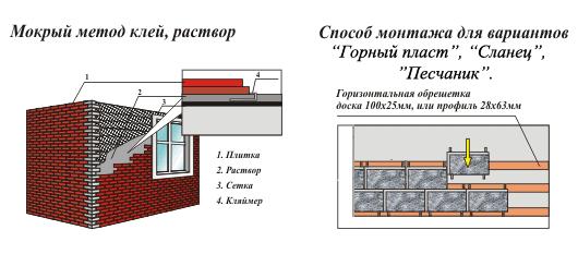 Этапы монтажа декоративного камня