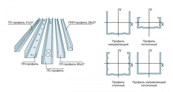 Выравнивание поверхности при помощи гипсокартона