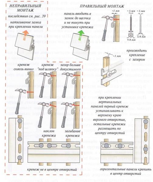 Как правильно производить крепление панели