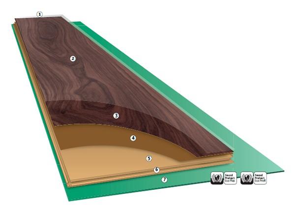Какие встречаются виды поверхности ламината