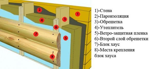 Варианты внешней отделки деревянного дома. Облицовка стены блок-хаусом