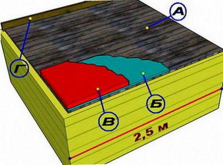 Облицовка и утепление потолка в бане