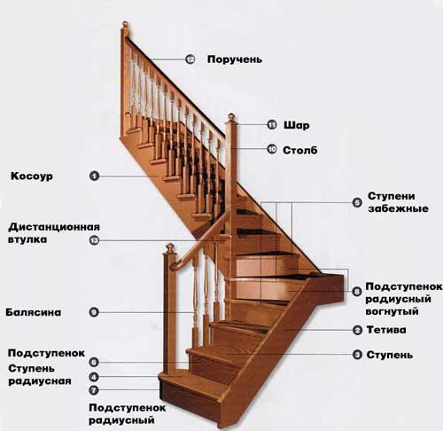 Дизайн и отделка деревянной лестницы