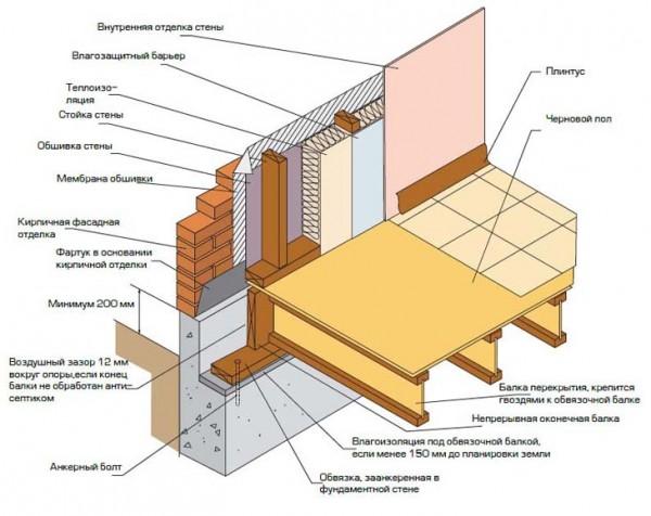 Схема опирания облицовочного кирпича на фундамент