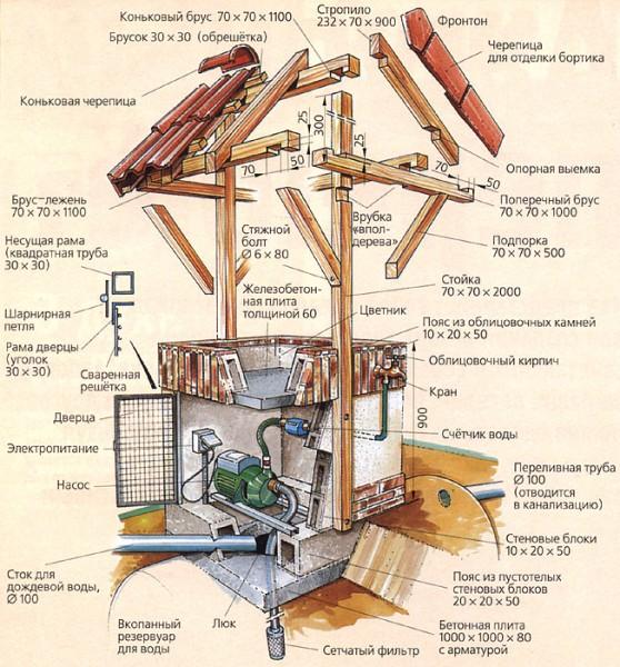 Структура колодца