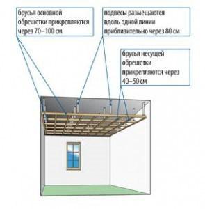 Устройство обрешётки для подвесного потолка