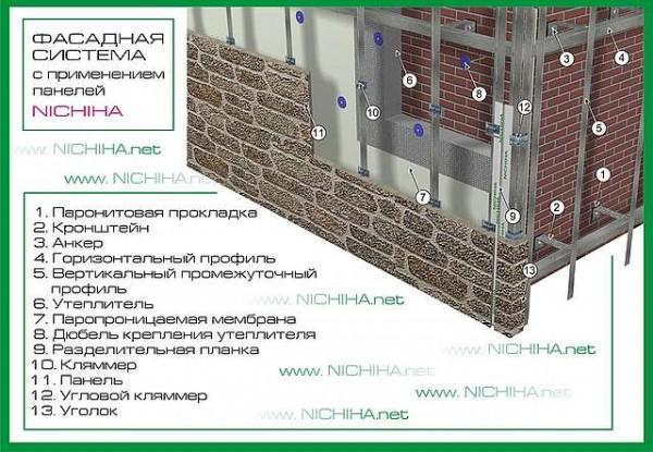 Японская отделка фасада панелями фирмы Nichiha