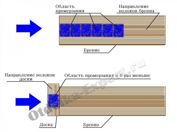 Схема промерзания дерева относительно положения волокон