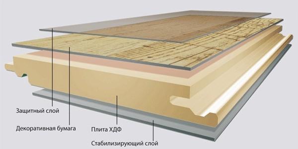 Строение ламинированной доски