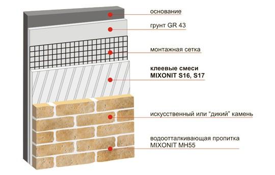 Структура установки искусственного камня