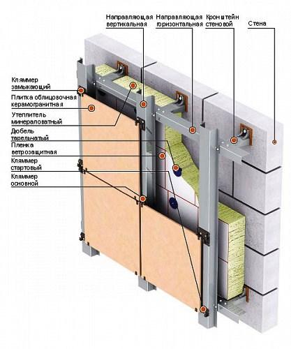 Устройство вентилируемого фасада с керамогранитной плитой