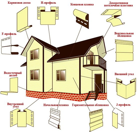Вспомогательные изделия при отделке сайдингом и места их установки
